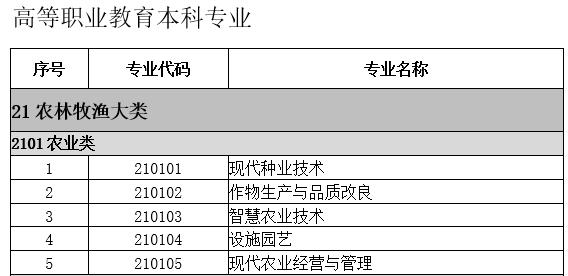 2021版app专业分类.png