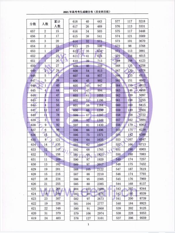 2021年福建省高考考生成绩一分一段表 (历史科目组)01.png