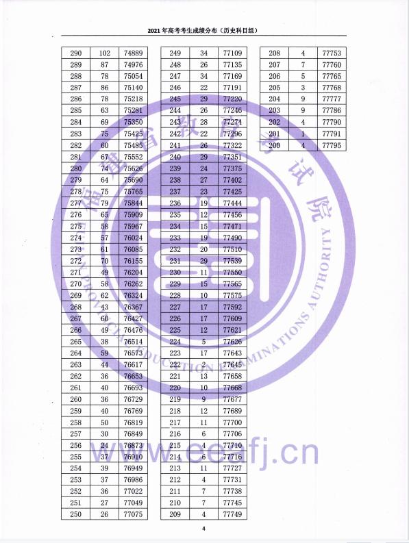 2021年福建省高考考生成绩一分一段表 (历史科目组)04.png