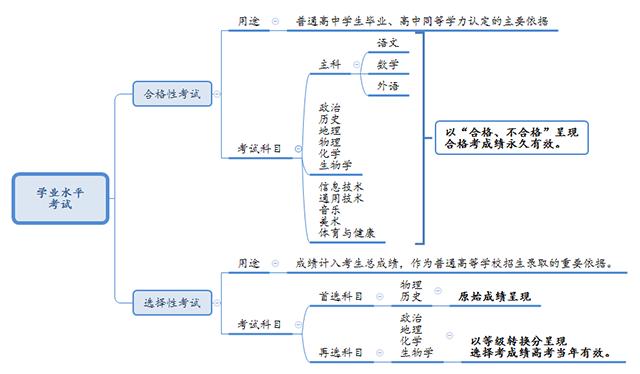 学业水平考试.png