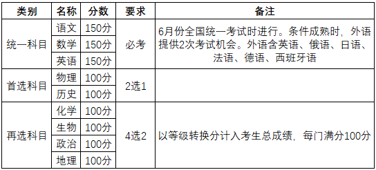 新高考成绩组合.png