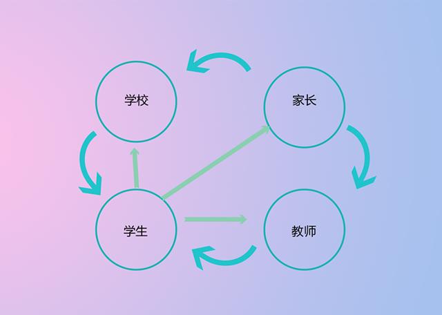 生涯发展中的各种角色关系 (2).png