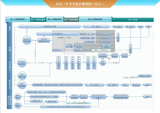 升学途径图.png