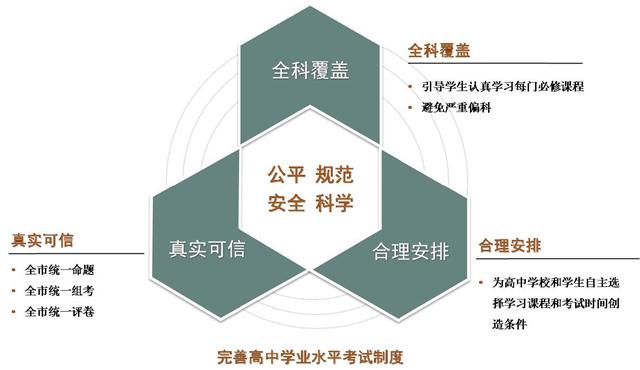 天津市高考综合改革详解1.jpg