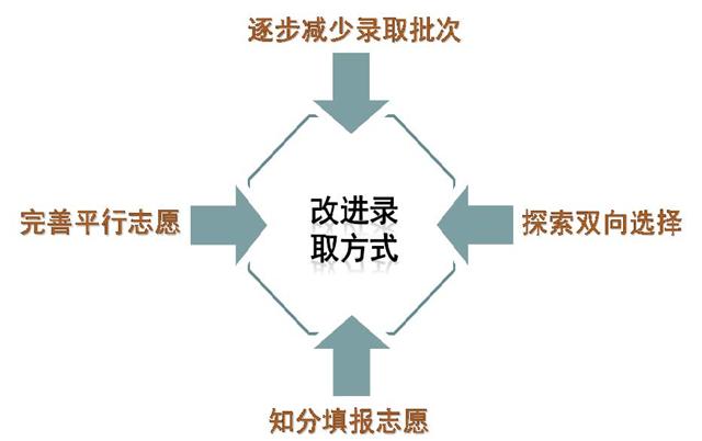 天津市高考综合改革详解14.jpg