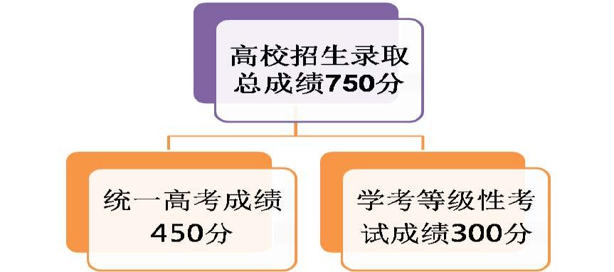 天津市高考综合改革详解16.jpg