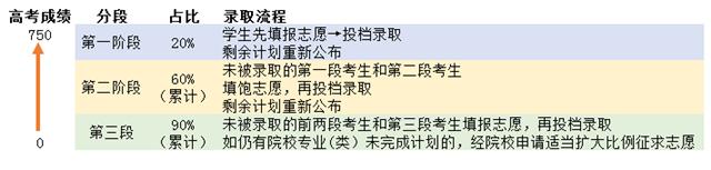普通类录取流程图.png