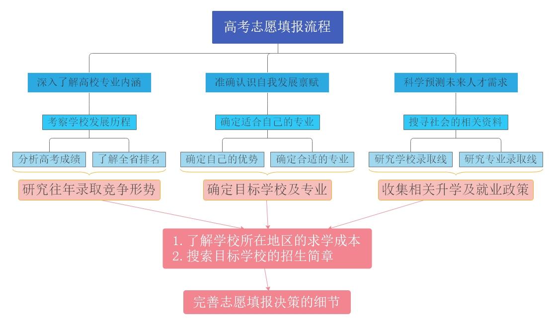 高考志愿填报流程.jpg
