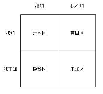 乔哈里模型.jpg