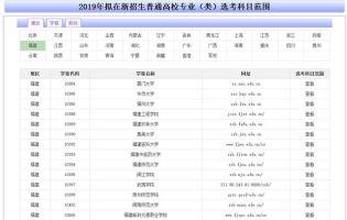2019年在浙招生高校专业选考科目要求