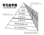 如何做到有效的学习:学习金字塔—51选校生涯规划网