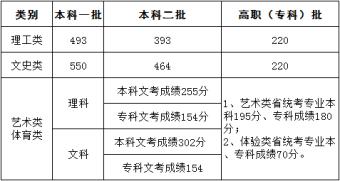 2019年福建省高考分数