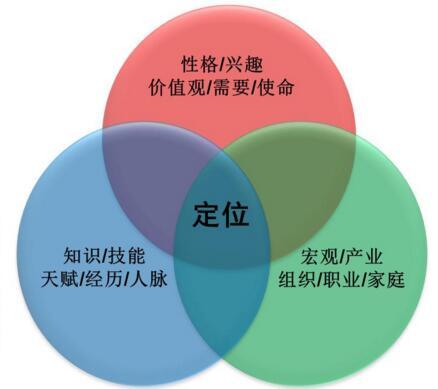 生涯规划-51选校网.jpg