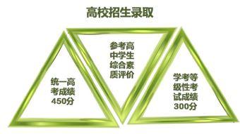 天津市高考综合改革详解——51选校生涯规划教育平台