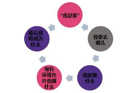 生涯规划书要素-生涯规划-51选校网.jpg